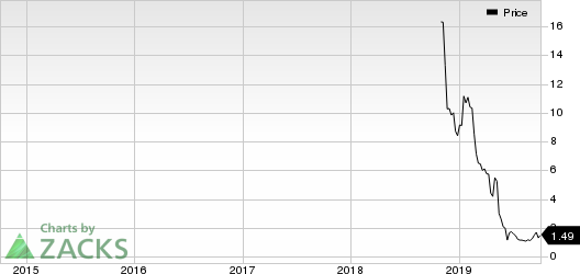 Roan Resources, Inc. Price