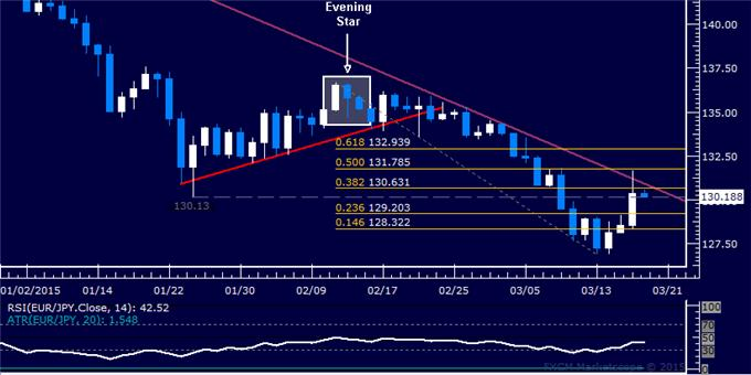 EUR/JPY Technical Analysis: Short Trade Remains in Play