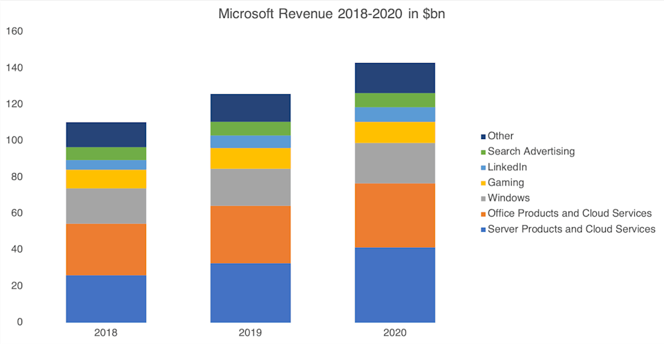 A chart showing Microsoft revenue 2018 to 2020