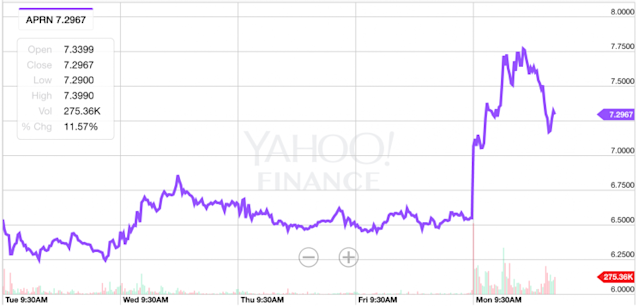 Blue Apron shares popped on Monday after the company got some good news from Wall Street. (Source: Yahoo Finance)