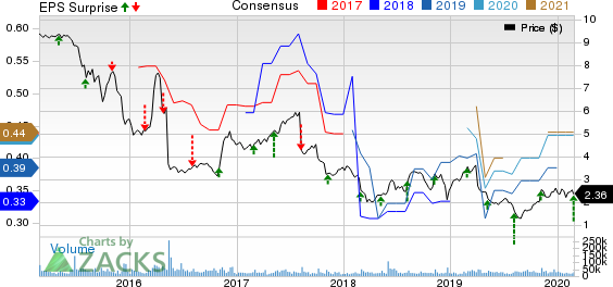 Office Depot, Inc. Price, Consensus and EPS Surprise