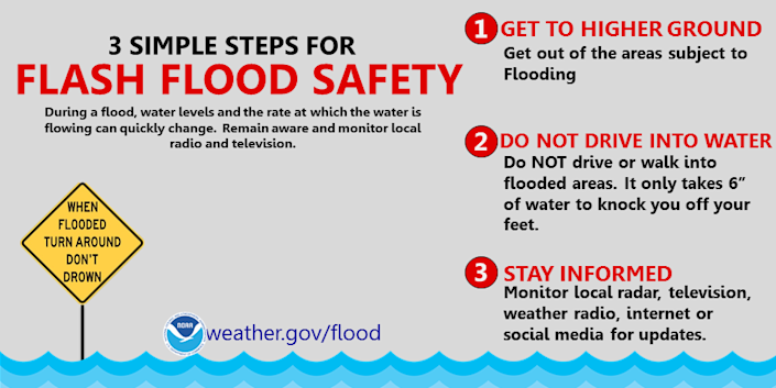 A flash flood guide for visitor safety.