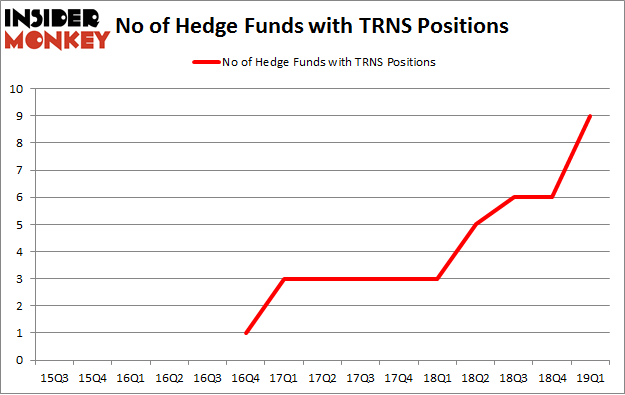 No of Hedge Funds with TRNS Positions