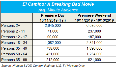 Million People Watched Netflix's Breaking Bad Film El Camino on Opening Weekend