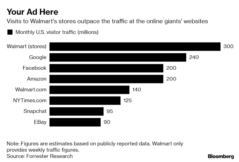 Amazon Has a Big Advertising Business. Walmart Wants One Too