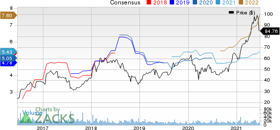 Seagate Technology Holdings PLC Price and Consensus