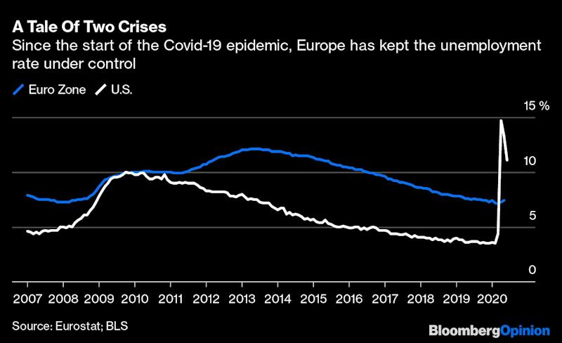 Why Europe's in Better Shape Than the U.S.