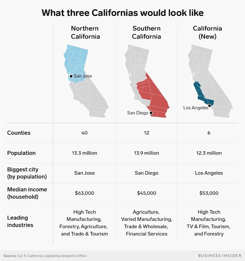 California split infographic (2)