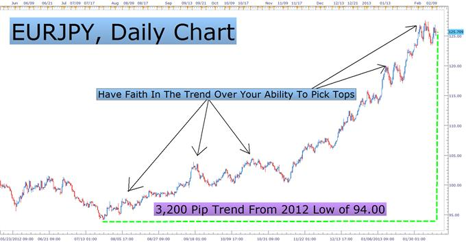 3_Beliefs_of_Chart_Traders_body_Picture_3.png, The Beliefs That Turns Chart Patterns Into Trade Ideas