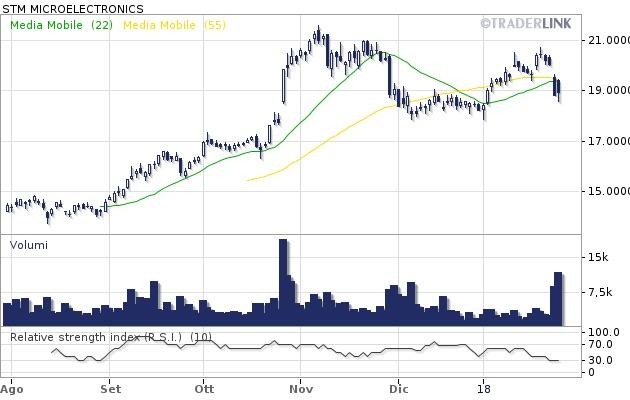 STMicroelectronics: cambio al vertice