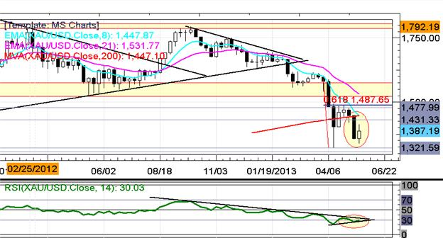 EURUSD_Retests_13000_on_Improved_German_Data_Yen_Rallies_Again_body_x0000_i1033.png, EUR/USD Retests $1.3000 on Better German Data; Yen Rallies Again