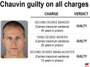 Graphic shows the charges and verdict in the Derek Chauvin murder trial. Chauvin was found guilty on all charges in the murder of George Floyd
