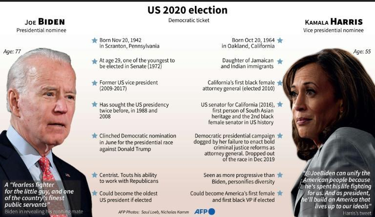 Profiles of Joe Biden and Kamala Harris, the Democratic Party's 2020 presidential and vice presidential nominees