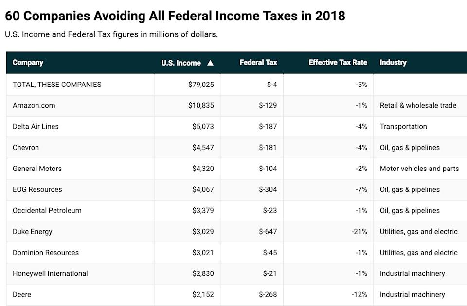 (Source: Institute on Taxation and Economic Policy analysis of SEC filings)