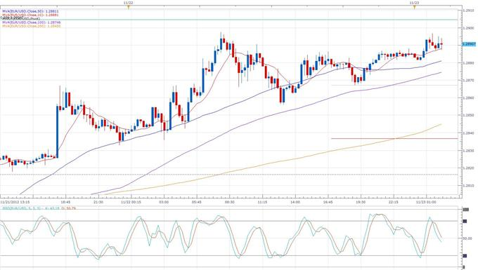 Forex_News_Exports_Helped_Keep_the_German_Economy_in_the_Green_in_Q3_body_eurusd_daily_chart.png, Forex News:Exports Helped Keep the German Economy in the Green in Q3