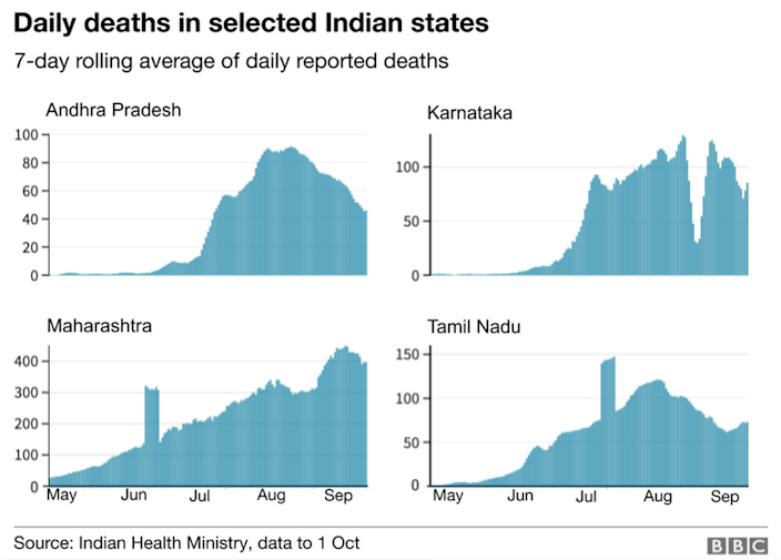 Daily deaths in selected Indian states
