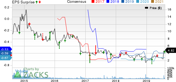 Achillion Pharmaceuticals, Inc. Price, Consensus and EPS Surprise