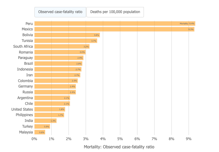 Countries with the highest Covid-19 mortality rates (Johns Hopkins University Covid Resource Center)