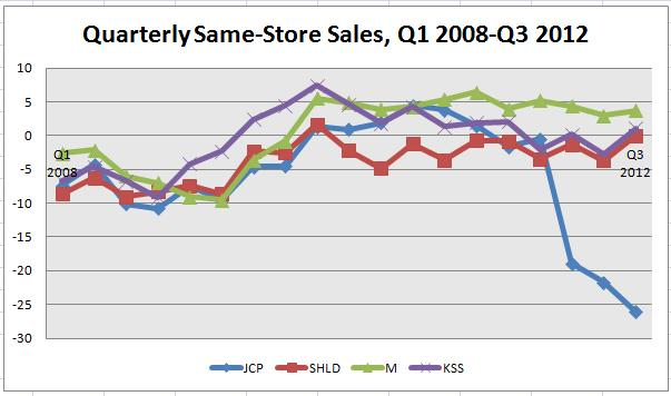 JCPenney Sales Chart