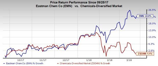 Solid Q4 results and upbeat 2018 outlook contributed to Eastman Chemical's (EMN) price performance. It should gain from cost-cutting actions, strategic acquisitions and debt reduction.