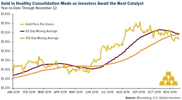 Gold in Healthy Consolidation Mode as Investors Await the Next Catalyst