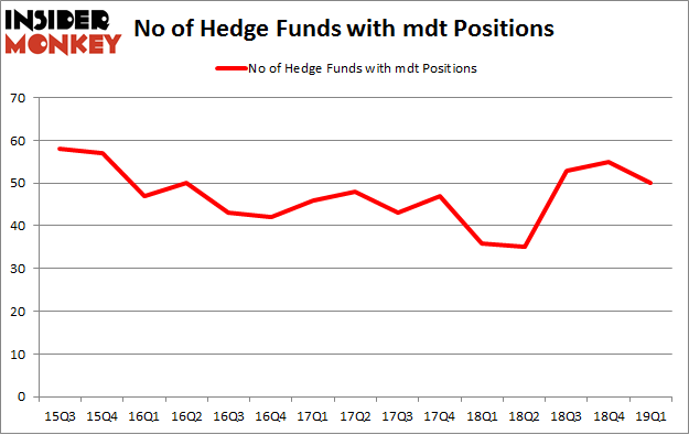 No of Hedge Funds with MDT Positions