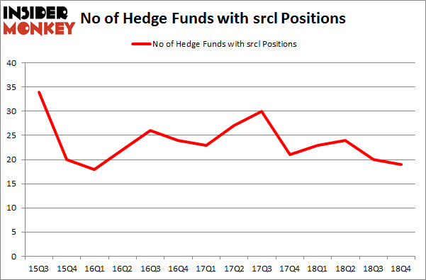 No of Hedge Funds With SRCL Positions
