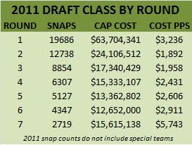 Cost Per Snap by Round 2011 Draft