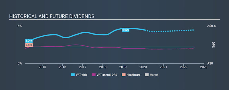 ASX:VRT Historical Dividend Yield, January 28th 2020