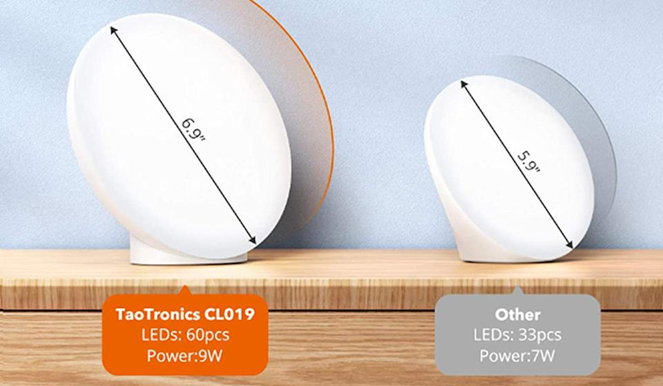 The TaoTronics lamp boasts more power and light surface than the other leading therapy lamps (Photo: Amazon)