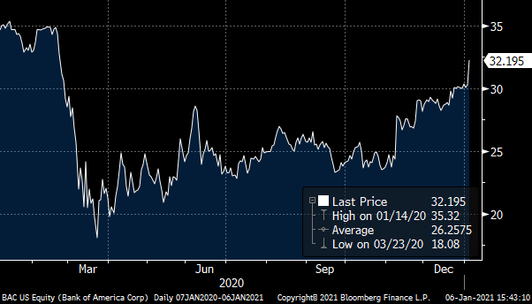 A chart showing the Bank of America (BAC) stock price from January 2020 to January 2021.