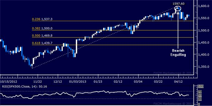 Forex_US_Dollar_Challenges_March_High_as_SP_500_Tests_Support__body_Picture_6.png, US Dollar Challenges March High as S&P 500 Tests Support