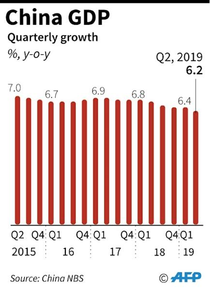 Chart showing China's quarterly growth