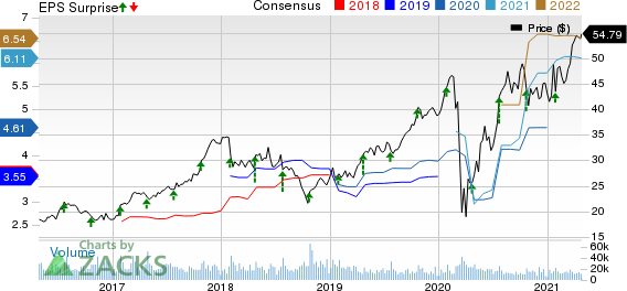 PulteGroup, Inc. Price, Consensus and EPS Surprise