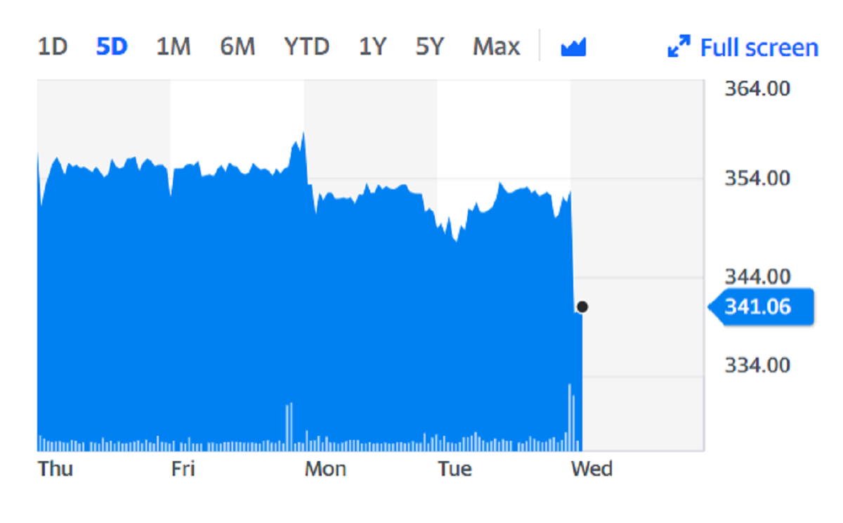 Halfords shares fell on Wednesday on the back of the news. Chart: Yahoo Finance