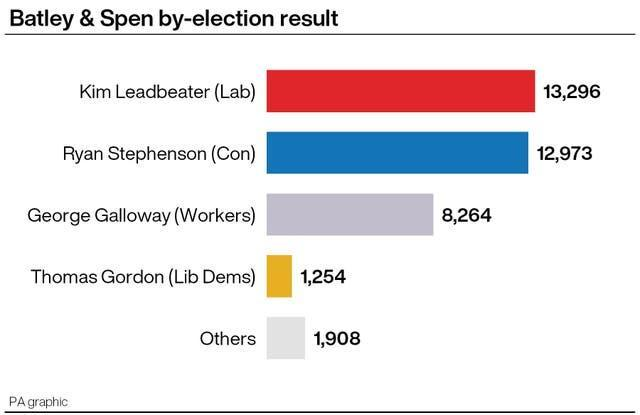 Batley and Spen by-election result