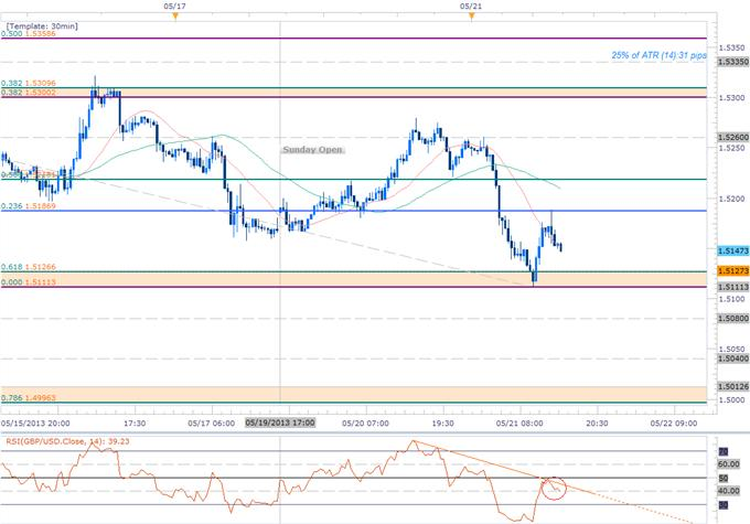 Forex_GBPUSD_Triggers_1.5127_Target-_Cautiously_Bearish_Below_1.53_body_Picture_1.png, GBPUSD Triggers 1.5127 Target- Cautiously Bearish Below 1.53