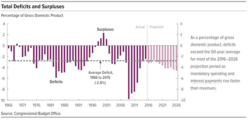 budget deficits surpluses