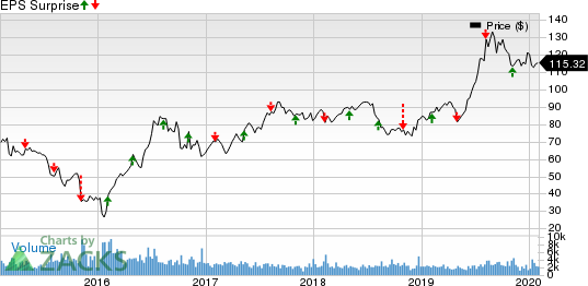 Royal Gold, Inc. Price and EPS Surprise