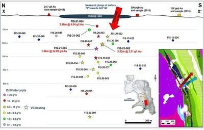 Figure 4. Long-section of the Mac North target from the Fisher Gold Property highlighting significant drill hole intercepts for the Exploration Period. (CNW Group/SSR Mining Inc.)