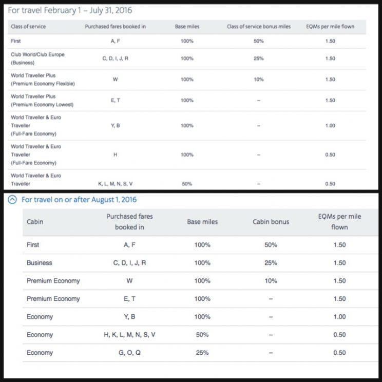 Top: The old American Airlines miles chart for British Airways. Bottom: The new chart effective August 1, 2016.