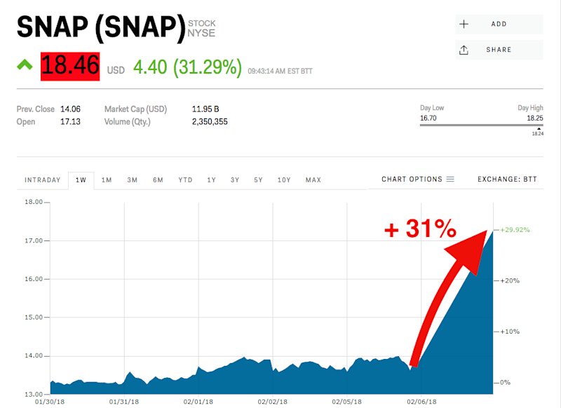 Snapchat shares skyrocket on first earnings beat with revived user growth
