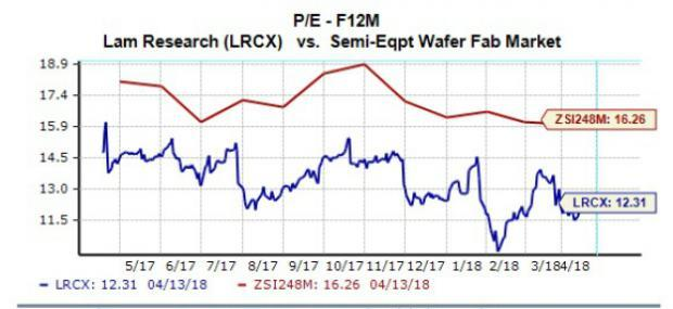 Shares of Lam Research (LRCX) moved slightly lower during morning trading hours Monday, just one day before the company is scheduled to release its latest quarterly earnings results. But what should we expect from Lam Research's soon-to-be-reported quarter? Let's take a closer look.
