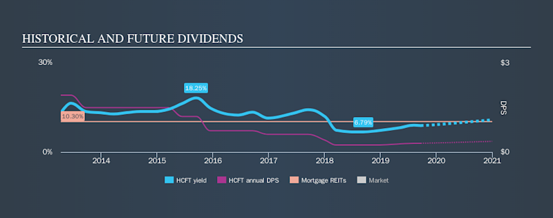 NYSE:HCFT Historical Dividend Yield, September 22nd 2019