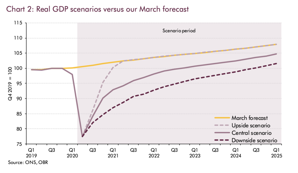 GDP is expected to remain below its pre-pandemic path for at least the next 5 years. Photo: OBR