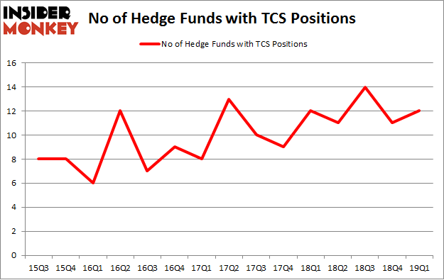 No of Hedge Funds with TCS Positions