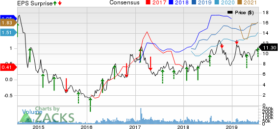 Cleveland-Cliffs Inc. Price, Consensus and EPS Surprise