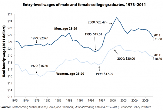 EPI_Entry_Level_Wages_College_Grads.png