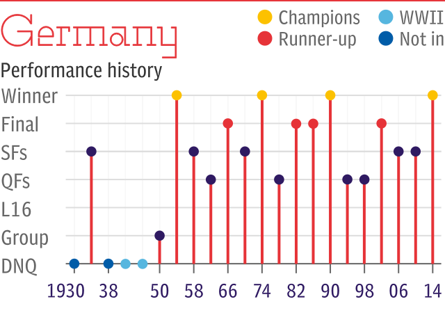 World Cup record: Germany