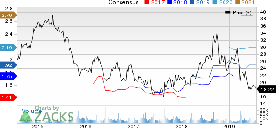 DSW Inc. Price and Consensus